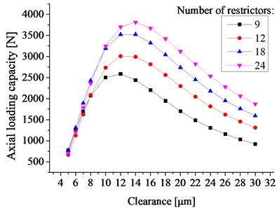 The axial loading capacity vs. the bearing clearance and the number of restrictors
