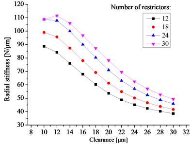The radial stiffness vs. the bearing clearance and the number of restrictors