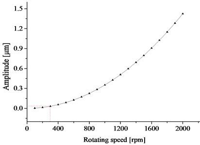 Unbalance response of the rotor