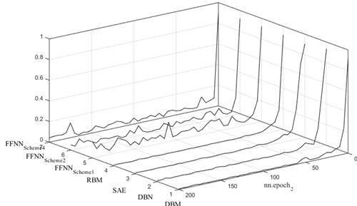 Vibration-based gearbox fault diagnosis using deep neural