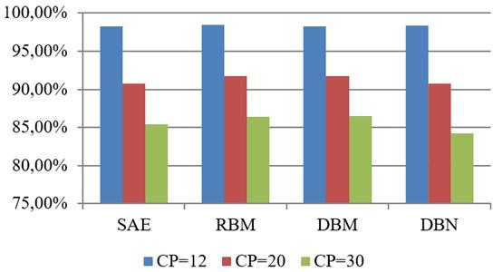 Comparison between SAE, RBM, DBM and DBN