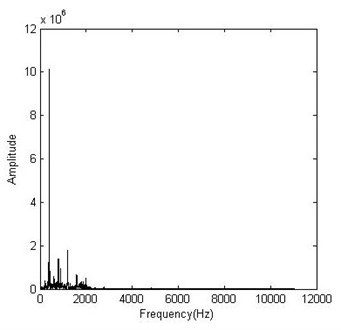 Original frequency representation