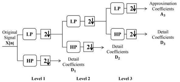 Three levels of discrete wavelet transformation