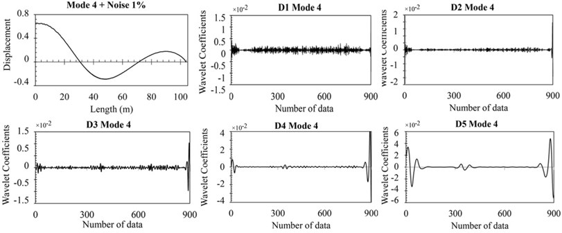 The response noisy data and details in five levels of DWT for damage case 1