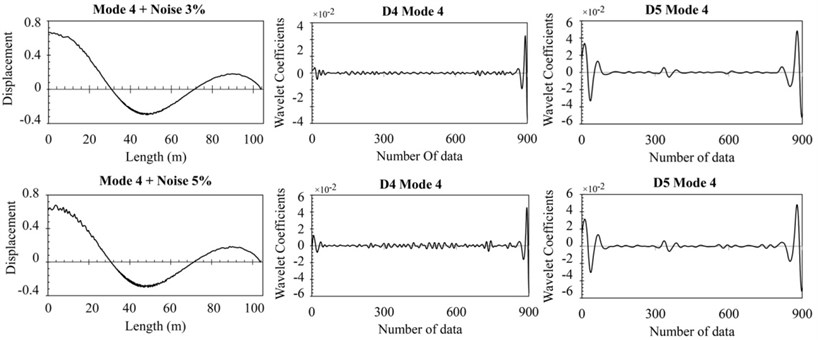 The response noisy data and details of DWT for damage case 1