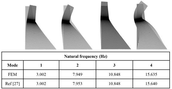 Comparison natural frequency between finite element model and ref. [27]