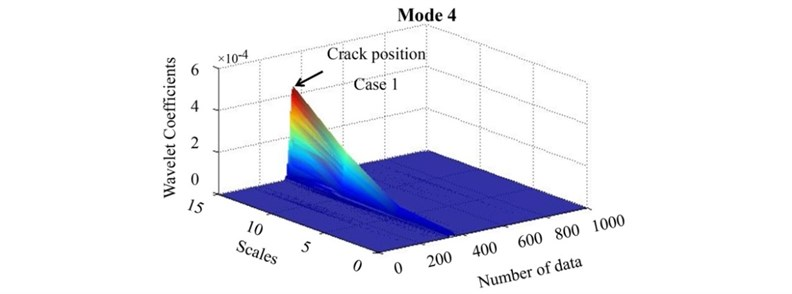 The wavelet transform showing the trend of the maximum coefficients at crack position of case 1