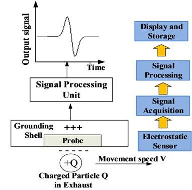 Electrostatic monitoring technology principle
