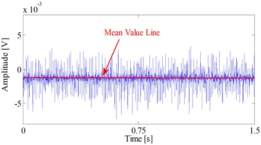 Typical electrostatic signal in a low-power condition