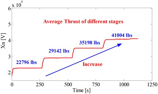 Average thrust of different stages