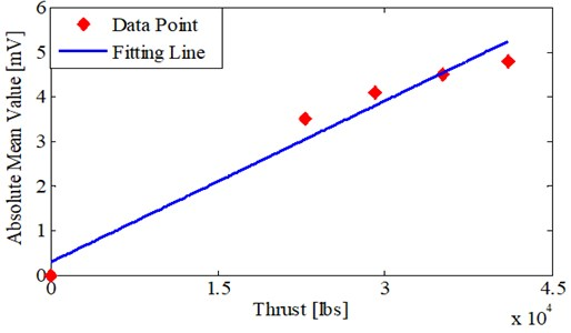 Fitting result of the average thrust and absolute mean value