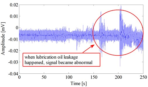 Abnormal electrostatic signal appearing during the fault period