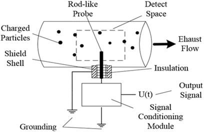 Physical sensing model of the electrostatic sensor
