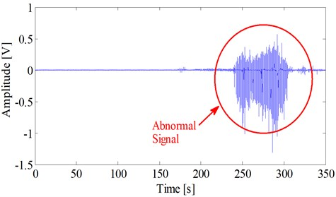 Abnormal electrostatic signal during the fuel-rich combustion period