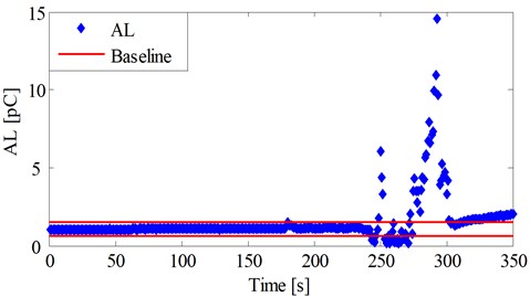 AL and baseline during the fuel-rich combustion period
