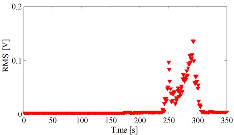 RMS during the fuel-rich combustion n period