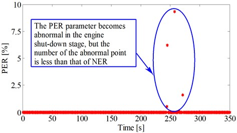 PER during the fuel-rich combustion period