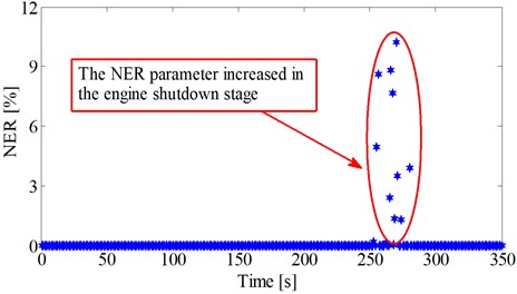 NER during the fuel-rich combustion period