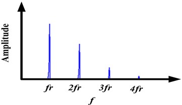 Schematic diagram of signal spectrogram  when rubbing fault occurred