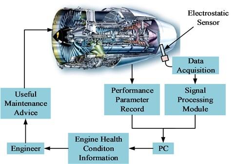 Typical electrostatic monitoring system framework