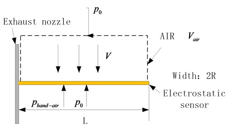 Stress calculation model of electrostatic sensor
