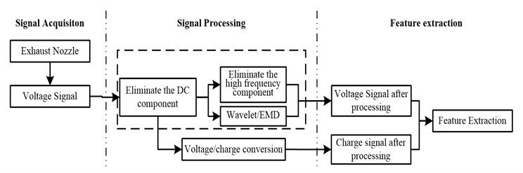 Systematic flow of electrostatic signal processing