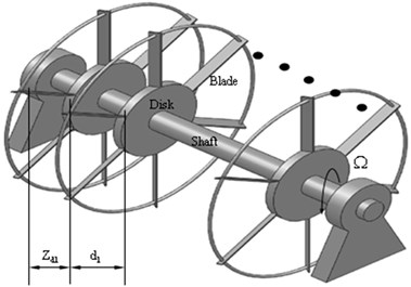 a) A typical multi-disks rotor system with grouped blade, b) the staggle angle