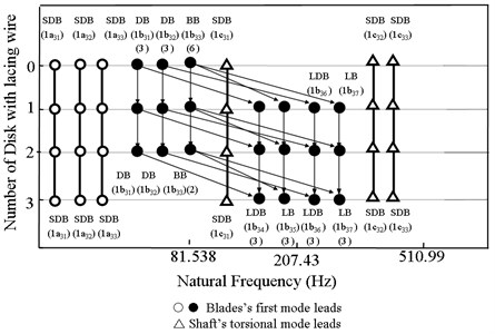 Frequency variation due to disk with springs in a three disc and five-blades rotor
