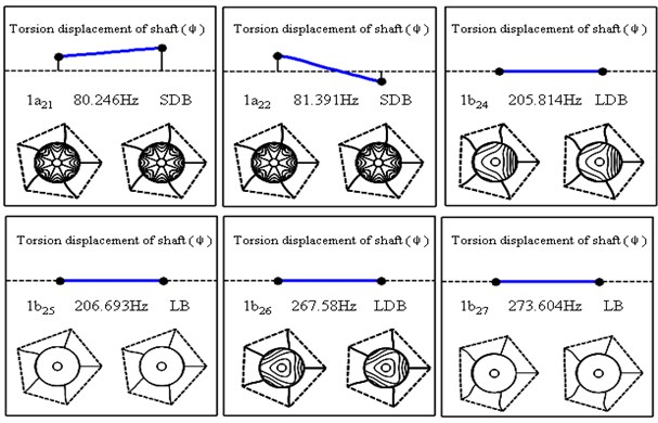 The first six modes of a five-blades and two-disc by spring rotor system