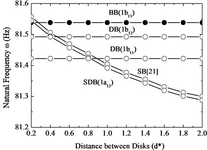 The 1st modes frequency changes with distance of disks for a five-blade  and two-disc rotor by 1st disk lacing wire