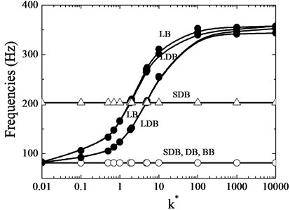 Changes of natural frequencies with spring constant in a two-disks by 1st disk spring rotor case