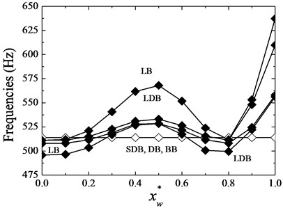 The 1st and 2nd mode frequency changes with spring location  in a two-disks by 1st disk spring rotor case