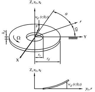 The coordinates and geometry of the rotating disk