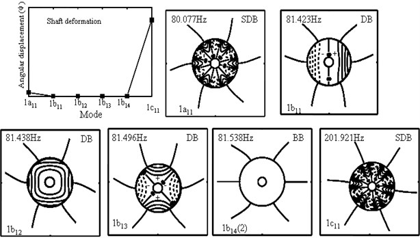 The first five modes of the six-blade rotor