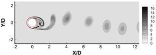 Instantaneous dimensionless vorticity contours ωzD/U∞ for a) h/R= 0.30, b) h/R= 0.48,  c) h/R= 0.64, d) h/R= 0.80. The Darcy number is 6.4×10-3