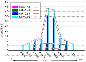 The influence of porous coating a) permeability and b) thickness on ΔOASPL