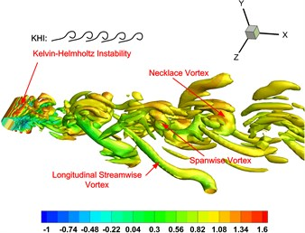 Instantaneous iso-contours with Q-criterion value of 0.8.  The colors represent the streamwise velocity value u/U∞