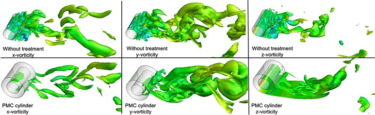 Instantaneous iso-contours of vorticity magnitude with normalized value of 2:  ωxD/U∞, ωyD/U∞ and ωzD/U∞ for rigid cylinder and PMC cylinder respectively
