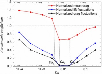 Unsteady forces fluctuation and drag for a cylinder with porous coating: a) Cylinder with h/R=0.8 over a wide range of Darcy number, b) Effect of varying the coating thickness at Da=6.4×10-3