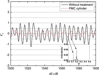 Time history of lift and acoustics spectrum at (0, –80D, 0) position