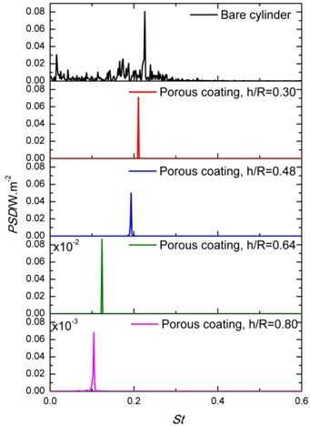 Power spectral density of the lift coefficient of cylinders covered with porous material: a) The effect of Darcy number at constant h/R= 0.80 and b) the effect of porous coating thickness at Da= 6.4×10-3