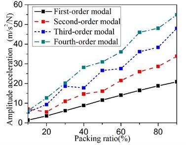 The granular filling ratio influence on the effect of the particle damping
