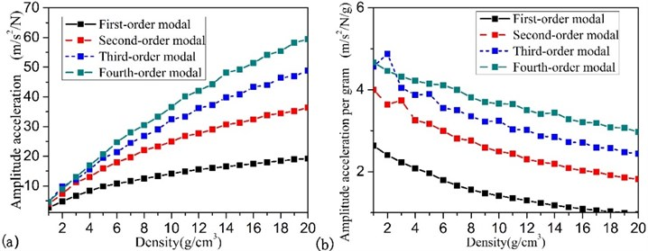 Particle density influence on the effect of the particle damping: a) the amount of  the vibration reduction, b) the vibration reduction per unit weight of particles