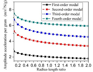 The diameter-length ratio influence on the effect of the particle damping