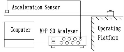 Schematic of the experimental apparatus for free vibration