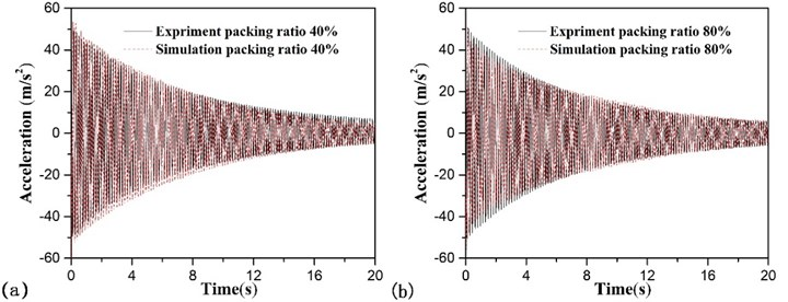 Free vibration of the beam with different mass packing ration:  a) packing ratio 40 %; b) packing ratio 80 %
