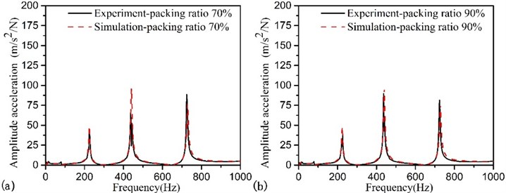 FRFs of the beam with different mass packing ration, monitoring sets is located at point 4  and exciting force is placed at point 6: a) packing ratio 70 %; b) packing ratio 90 %