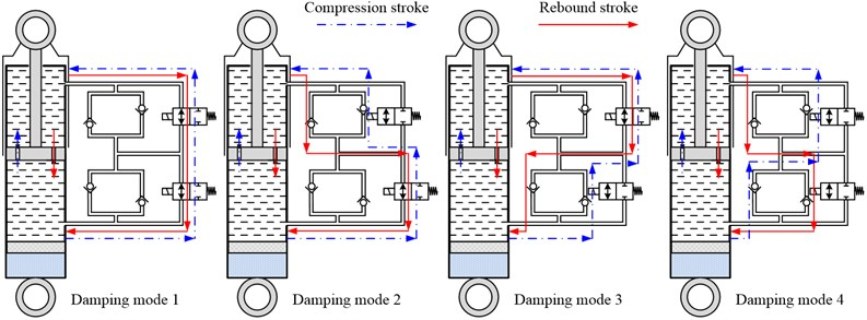 Hydraulic oil flow paths of different damping modes