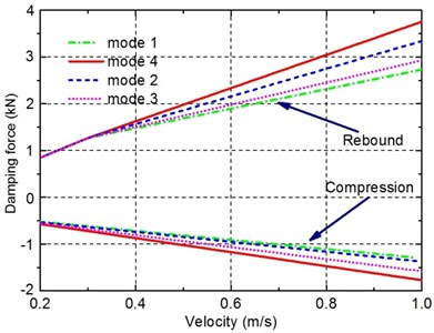 Velocity characteristics of the damper
