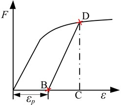 The difference of tangent modes and actual modes of structure with plastic deformation